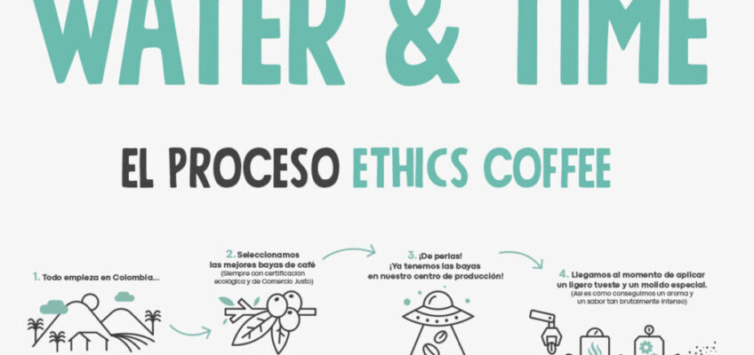 Ethics Cooffie proceso
